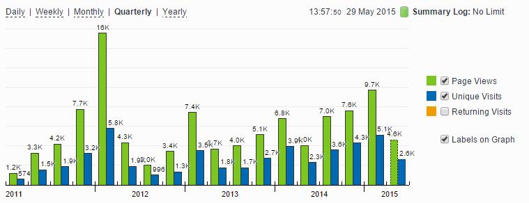 Kijk naar de opgang in 2011 - begin 2012