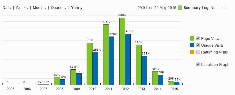 stats-content-farm