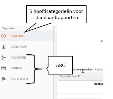 5 google analytics standaardrapporten