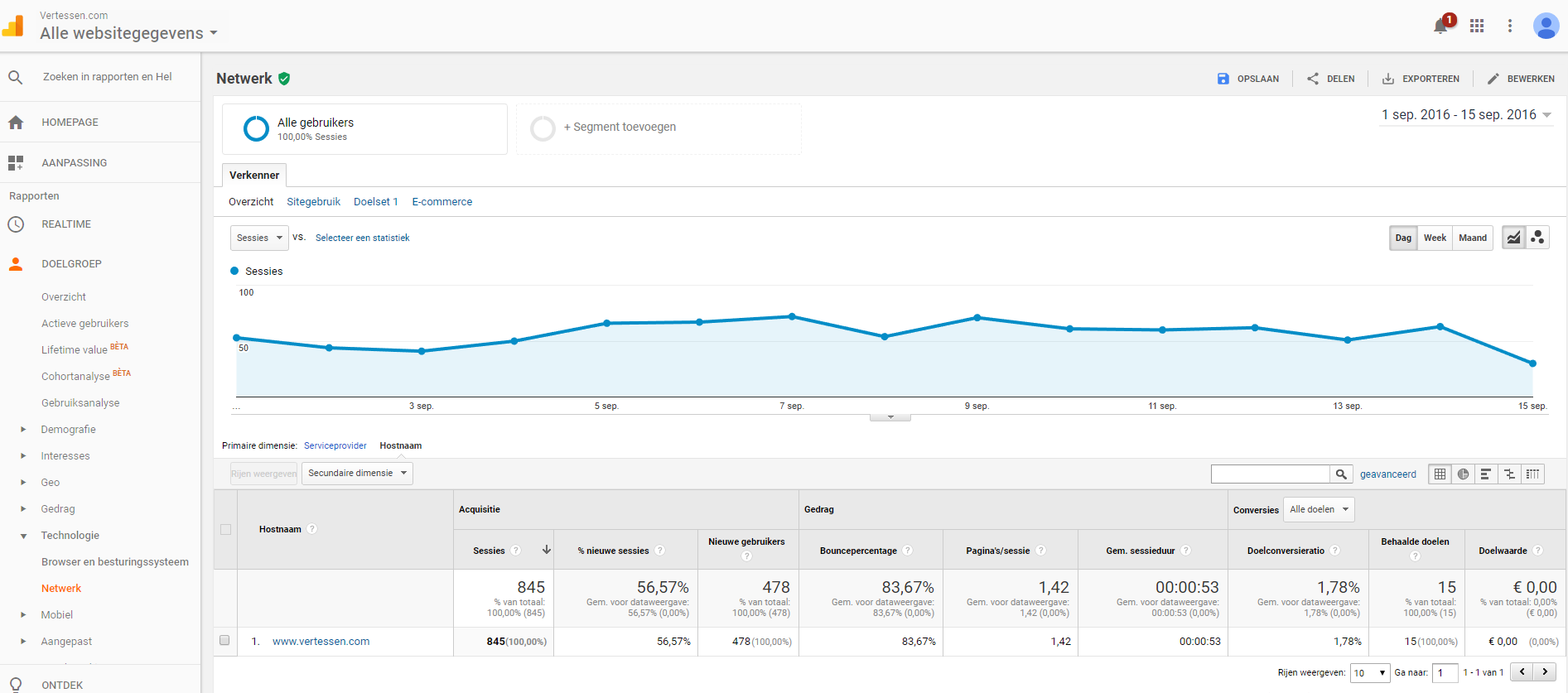 hostname google analytics