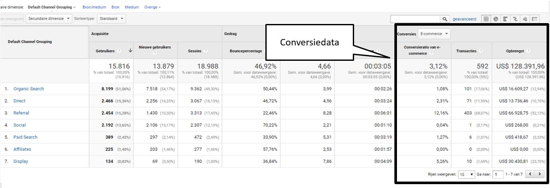 Multichannel attributie in Google Analytics duidelijk uitgelegd